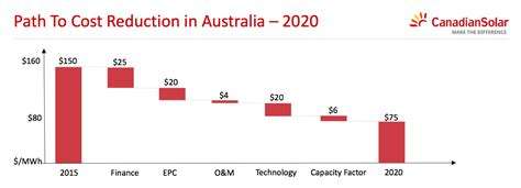Low Cost Mba Programs In Australia by Large Scale Solar Costs To Fall By Half In Australia In