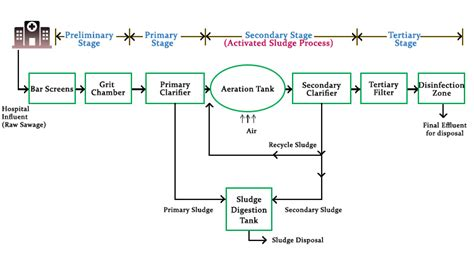 guidelines design small sewage treatment plants stp plant diagram repair wiring scheme