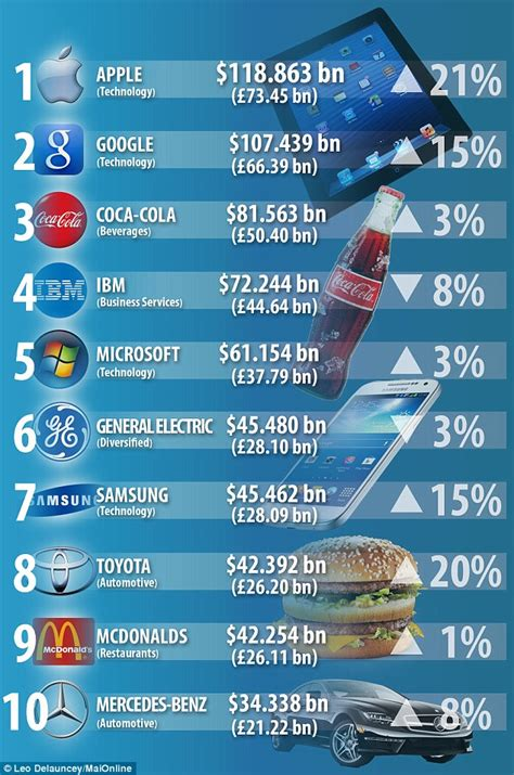 apple beats and samsung to the title of world s most valuable brand daily mail