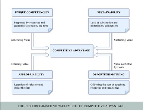 How Competitive Is Mit Mba by Competitive Advantage Flickr Photo