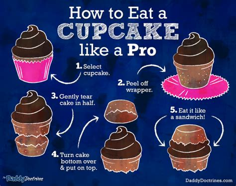 Would You Eat This Cupcake by How To Eat A Cupcake Like A Pro The Doctrines