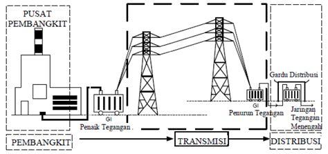 layout gardu induk indonesia pintar distribusi tegangan menengah