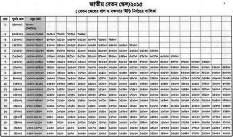 new army pay chart 2017 salary structure approved on sep 7 2015 pay scale 2015 bd
