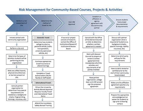 unf center for community based learning risk