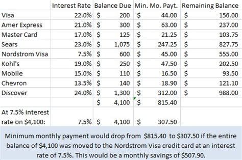 Credit Card Interest Formula Excel Excel Credit Card Rates Barbara Barone Teaching