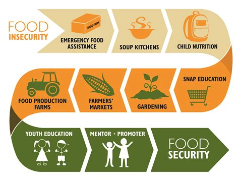 quot gallery quot is what your portfolio needs food insecurity stats 28 images quot food insecurity