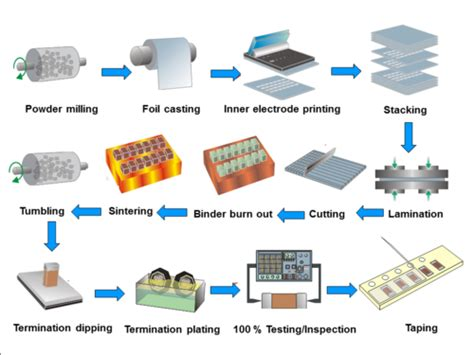 capacitor manufacturing process pdf ceramic capacitor overview