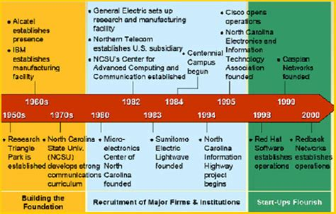 a history of id tech history of technology