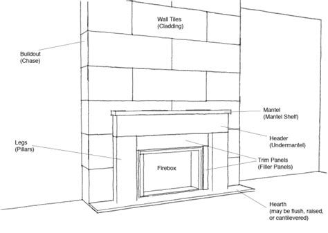 Anatomy of a Fireplace   A mantel is not always just a