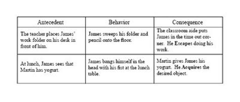 How A Behavior Is Naturally Reinforced For A Student Antecedent Behavior Consequence Template