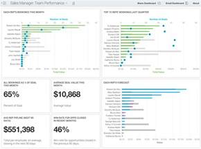 7 sales dashboard templates and examples insightsquared