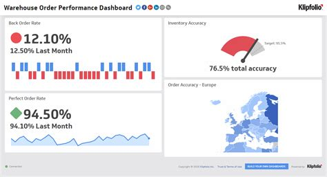 Kpi Dashboard Supply Chain Dashboard Exles Klipfolio Warehouse Metrics Excel Templates