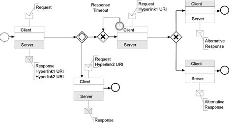 bpmn conversation diagram exle conversation diagram bpmn gallery how to guide and refrence