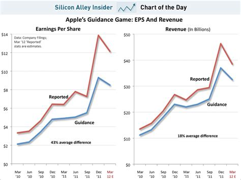 s day earnings chart of the day apple s real earnings expectations