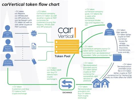 carvertical cv all information about carvertical ico