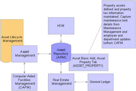 asset management process flow diagram integrating peoplesoft asset management with other products