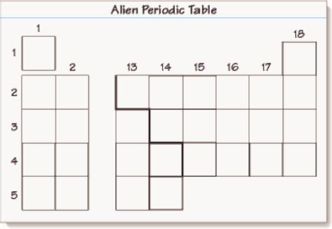 periodic table lab answers lab alien periodic table answer key periodic diagrams