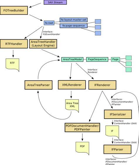 xml layout wiki apache tm fop intermediate format