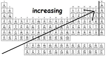 printable periodic table with melting and boiling points boiling point memes