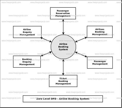 Cargo Tracking System Data Flow Diagram airline booking system dataflow diagram dfd freeprojectz