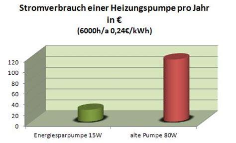 Jahresverbrauch Strom 2 Personen Haushalt 3462 by Stromverbrauch Heizung Kwh Dynamische
