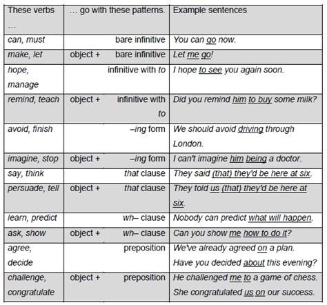 verb patterns worksheet pdf verbs infinitive or gerund exercises pdf verb patterns