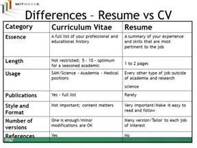cv resume difference cv vs resume ingyenoltoztetosjatekok