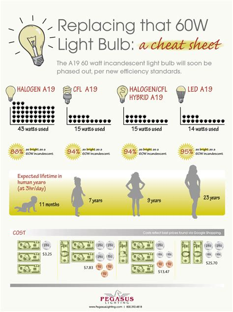 Light Bulb Conversion Chart How To Replace That 60w Bulb Led Light Bulb Conversion Chart