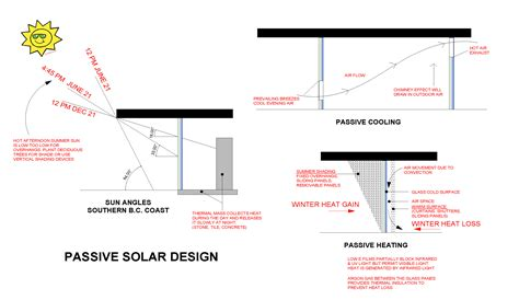 passive solar home design checklist passive solar home design checklist 28 images 17 best