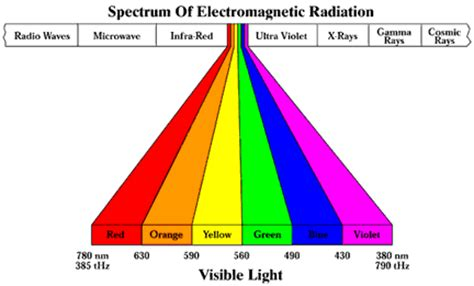 what is the order of colors with increasing temperature how color light can aging heal