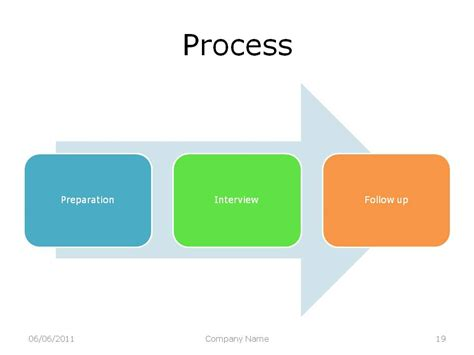 home appraisal process appraisal facilitator notes the appraisal