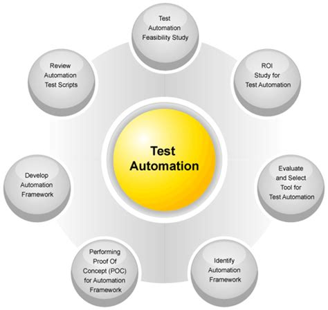 testing services qa qa outsourcing qa staffing