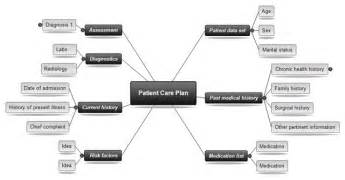 nursing concept maps templates concept mapping software for nursing best software for