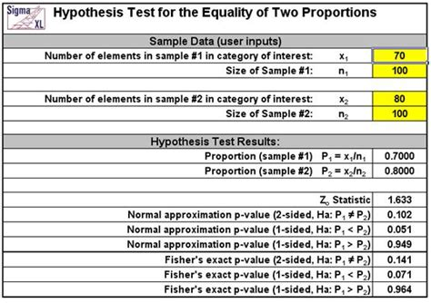 hypothesis testing excel template sigmaxl product features statistical templates in