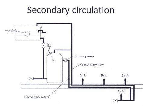 Watt Plumbing by Water Loop Plumbing Diagram Get Free Image About