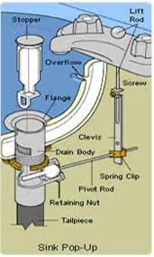 pop drain stopper works