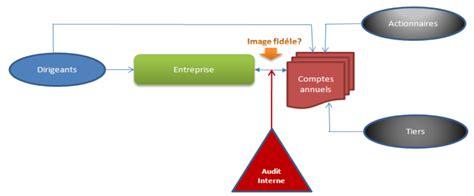 audit intern chapitre 2 objectifs de l audit interne