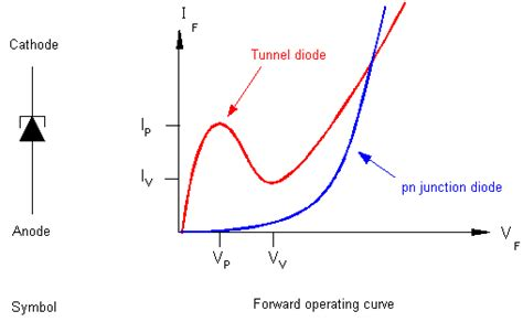 tunnel diode symbolic diagram chet paynter introduct 6 special applications diodes chapter summary