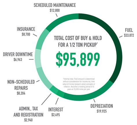 cost of fleet total cost of ownership tools cost analysis