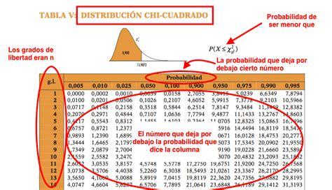 tabla distribucion chi cuadrado tema 7 parte 2 distribuciones continuas de probabilidad