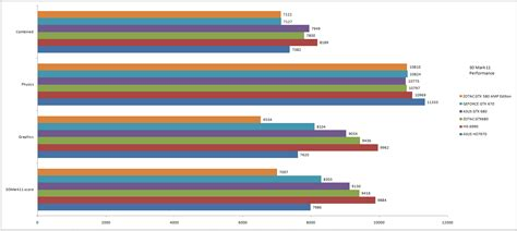 bench marked benchmarked nvidia geforce gtx 670 digit in