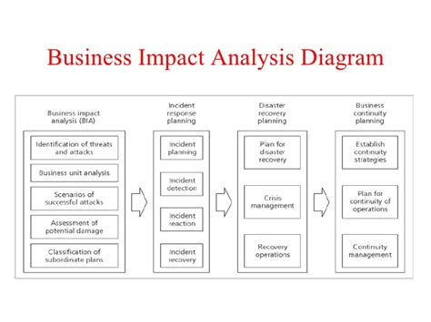 business analysis template image gallery impact analysis