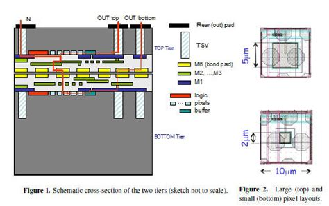 stacked inductors and transformers in cmos technology 3d monolithically stacked cmos active pixel sensor detectors for particle tracking applications