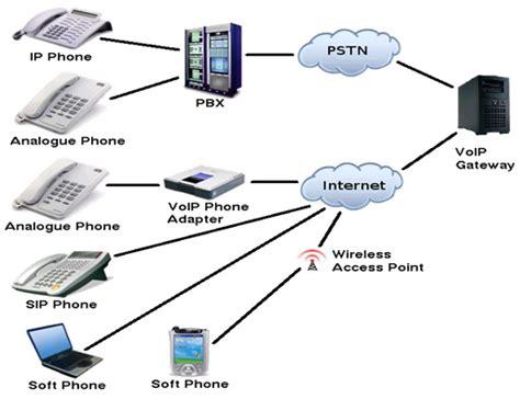 voip gateway systems dubai 0501235196