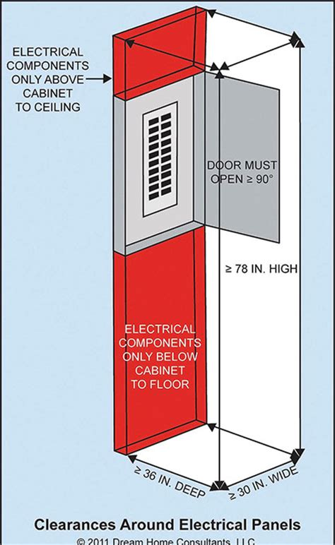national electric code lighting requirements electrical equipment access and clearances home owners