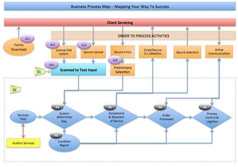 business development and software sales business development