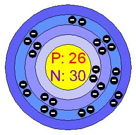 Iron Protons Neutrons Electrons Chemical Elements Iron Fe