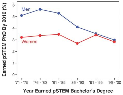 Phd Research Gender by Stem Gender Gap Needs Rethinking And Just As