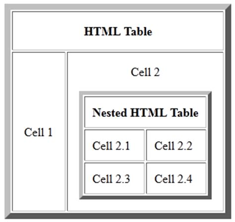 table layout html exles why not to use nested html tables iwebchk website analysis