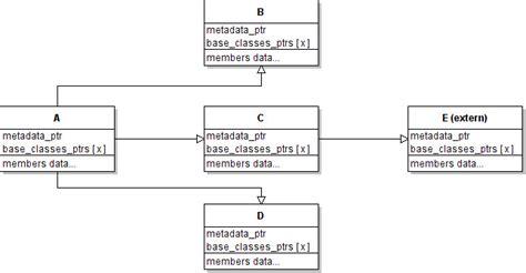 qt layout destructor qvariant cast e b